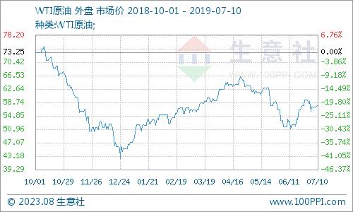 生意社:7月10日国际原油价格上涨