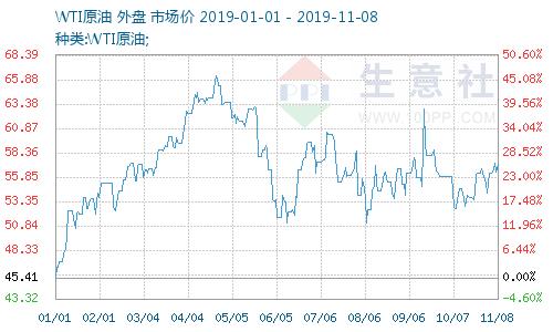 生意社:11月8日国际原油价格上