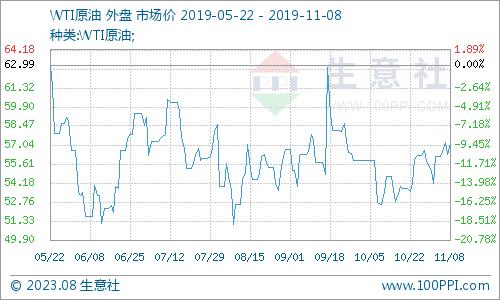 申搏官网开户:生意社:本周PX市场行情走势暂稳(11.4