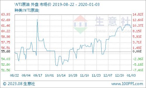 最新皇冠网址:生意社:本周PX市场行情走势上涨(12.30-1.3)