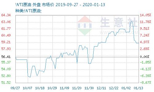 生意社:1月13日国际原油价格下跌