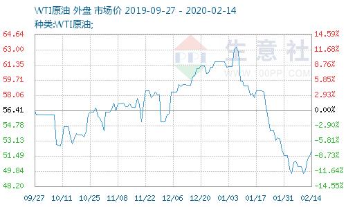 生意社:2月14日国际原油价格上