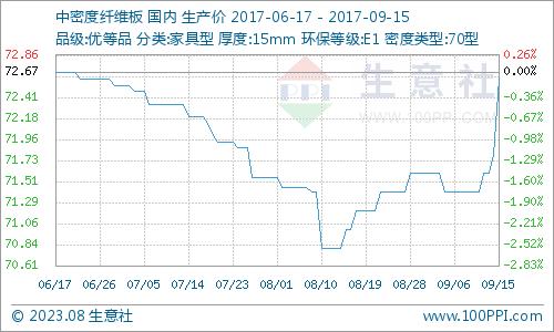 生意社:本周中纖板市場貨緊價揚(9.11-9.15)