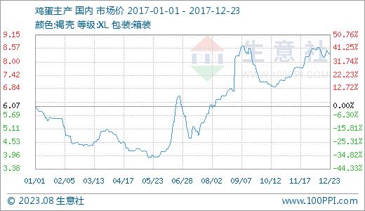 鸡蛋主产区价格曲线