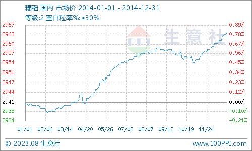 本年粳稻价格曲线