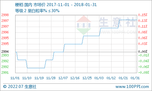 本月粳稻价格曲线