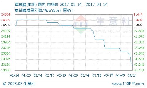 生意社:本周草甘膦市场产销两不旺(4.10-4.14)