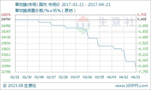 生意社:本周草甘膦市场弱势下行(4.17-4.21)