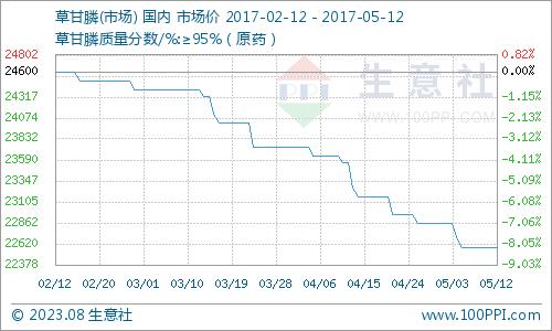 生意社:本周草甘膦市场暂稳(5.8-5.12)