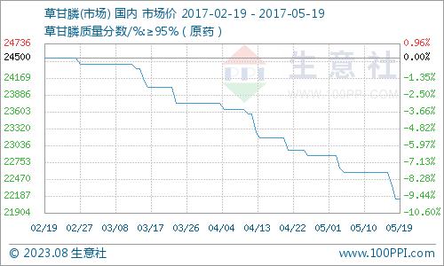 生意社:本周草甘膦市场加速走低(5.15-5.19)