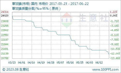 生意社:6月22日草甘膦市场稳步下行