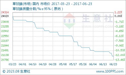 生意社:本周草甘膦市场弱势下行(5.22-5.26)