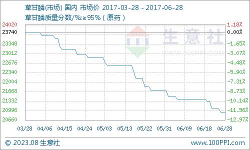 生意社:6月28日草甘膦市场僵持运行