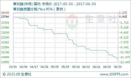 生意社:6月国内草甘膦市场逐步走低