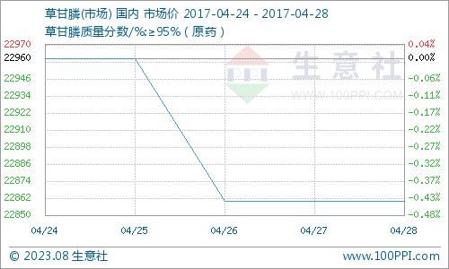 生意社:本周草甘膦市场小幅走跌(4.24-4.28)