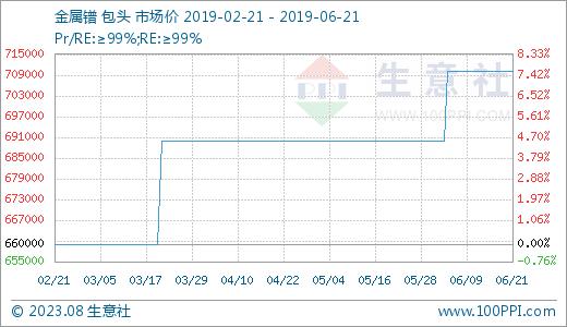 生意社:本周稀土市场涨跌互现(6.17-6.21)