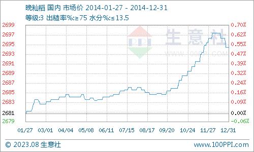 本年晚籼稻价格曲线
