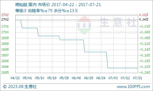 本月晚籼稻价格曲线