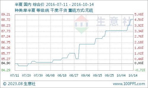 生意社:本周旱半夏市场行情分析(10.10-10.14)