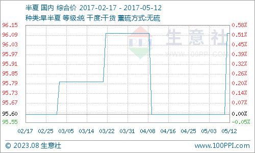 生意社:本周旱半夏行情小幅上涨(5.8-5.12)