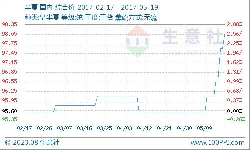 生意社:本周旱半夏行情持续拉涨(5.15-5.19)