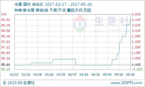 生意社:本周旱半夏行情持续拉涨(5.22-5.26)