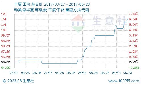 生意社:本周旱半夏行情持续拉涨(6.19-6.23)
