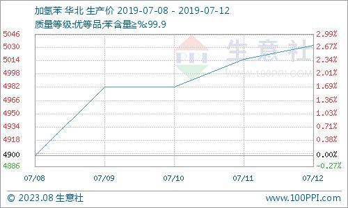 生意社:本周加氢苯市场价格持续上涨(7.8-7.12)