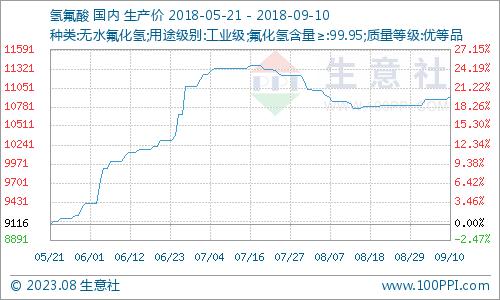 龙8娱乐城 9月10日氟化工原料市场走势震荡