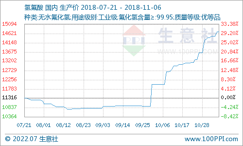 生意社:11月6日国内氢氟酸市场走势暂稳