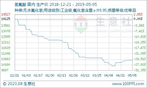生意社:5月5日国内氢氟酸市场走势暂稳踏尘而来多多利