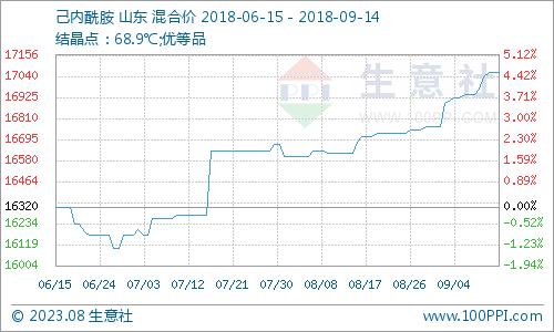 生意社:本周己内酰胺市场震荡上行(9.17-9.21)