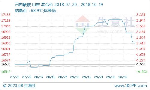 生意社:本周已内酰胺市场震荡下调(10.15-10.19)