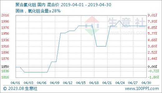 生意社:4月聚合氯化铝价格中旬上涨近6%后平稳至今