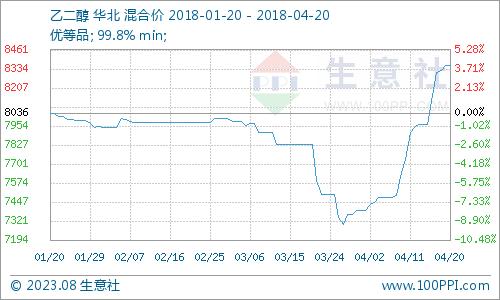 生意社:3月乙二醇逐步走低(3.1-3.31)
