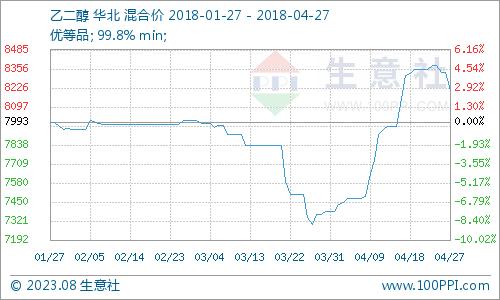 生意社:本周乙二醇理性回调(4.23-4.27)