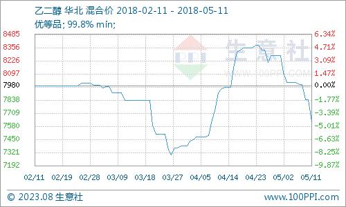 生意社:本周乙二醇市场跌势加剧(5.7-5.11)
