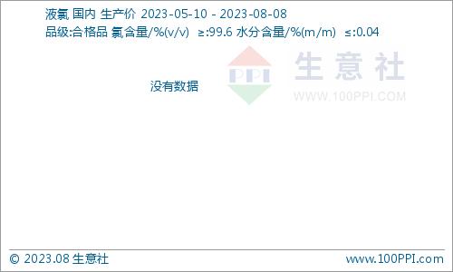 液氯价格指数