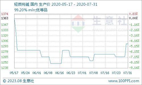 生意社:本周纯碱价格有所上涨(7.27