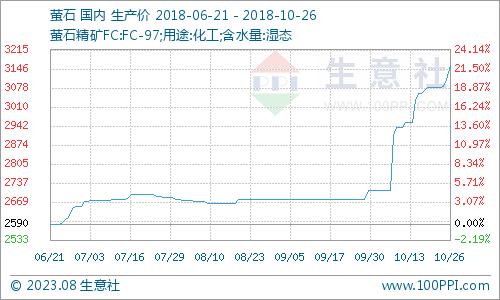 生意社:10月26日国内萤石市场价格小幅上涨