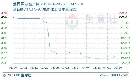 生意社:本周国内萤石价格走势上涨(5.6-5.10)-梦之网科技