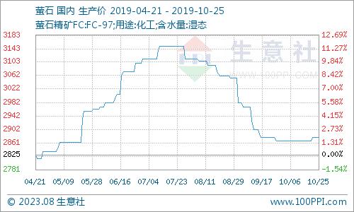 新二官网生意社:国内氢氟酸市场价格跌跌不休