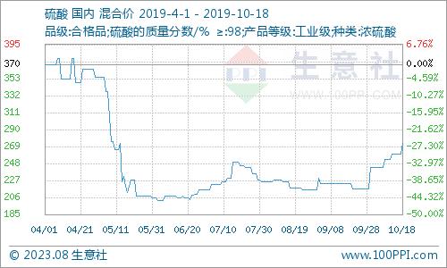 生意社:本周山東硫酸價格微漲(10.14