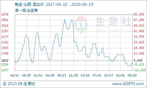 国内商品期货夜盘开盘涨多跌少  燃油和塑料领涨