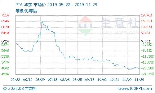 申搏官网下载:生意社:11月国内PX价格走势小幅下滑