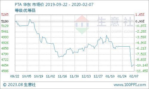 伊春贴吧:交易社:本周PX市场行情走势下滑(2.3