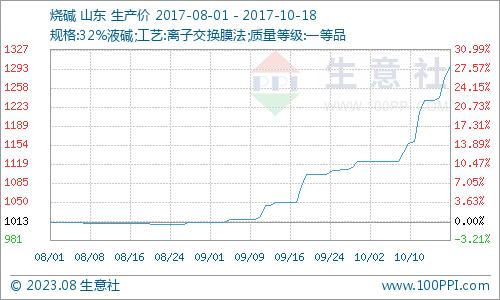 graph.100ppi.com (500×300)
