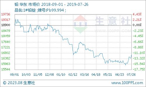 生意社:本周铅价格震荡走高 涨1.56%(7.22