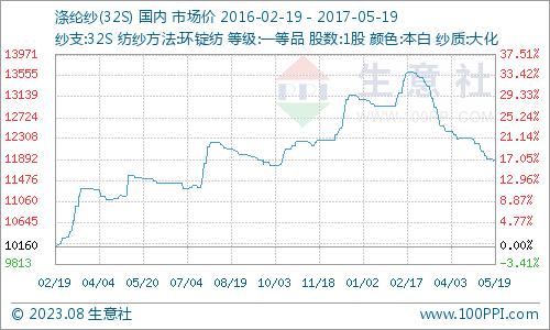 成本支撑 涤纶纱止跌上涨(5.15-5.19)