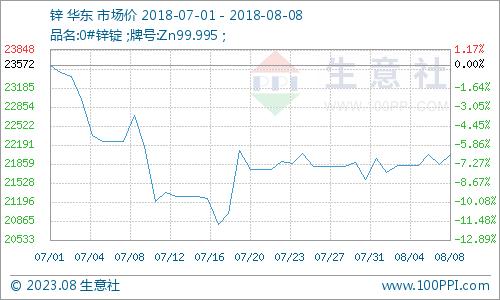 生意社:8月8日国内市场金属锌行情上涨